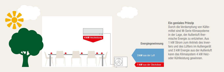 Mitsubishi-Basic-Energiegewinnung