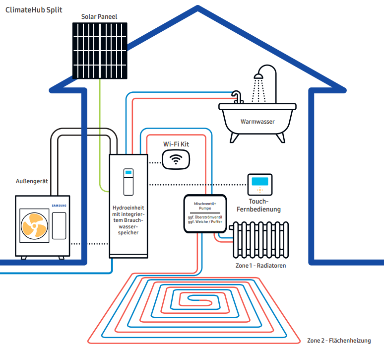 Smart-Grid-Samsung-Split