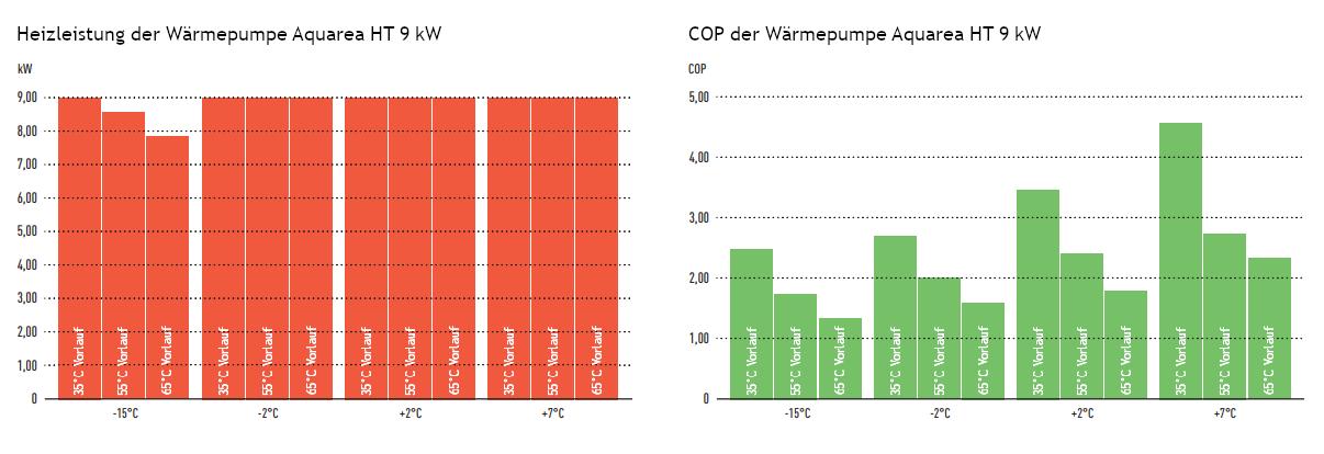 Panasonic-Aquarea-HT-Niedrige-Temperaturen