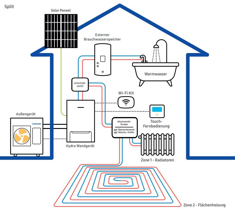 Smart-Grid-Samsung-Split-ohne-ClimateHub5f69dc48d6867