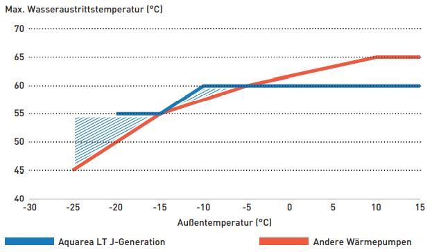Panasonic-Aquarea-LT-60-C-Vorlauftemperatur