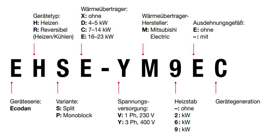 Hydromodul-Varianten